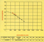 Performance Chart 2 of Dewatering Pump