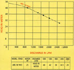 Performance Chart 6 of Dewatering Pumps