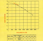 Performance Chart 9 of Dewatering Pump